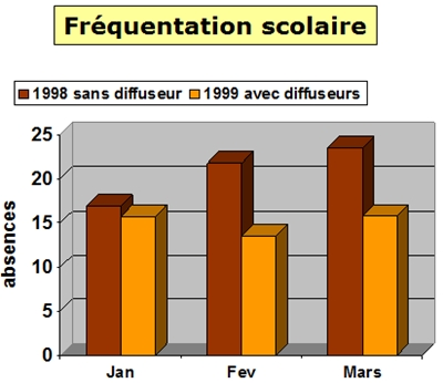 graphic amelioration frequentation scolaire