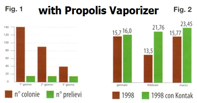 clinical vaporizer results